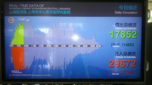 Mailegu datak pantailan Shangai liburutegi publikoan